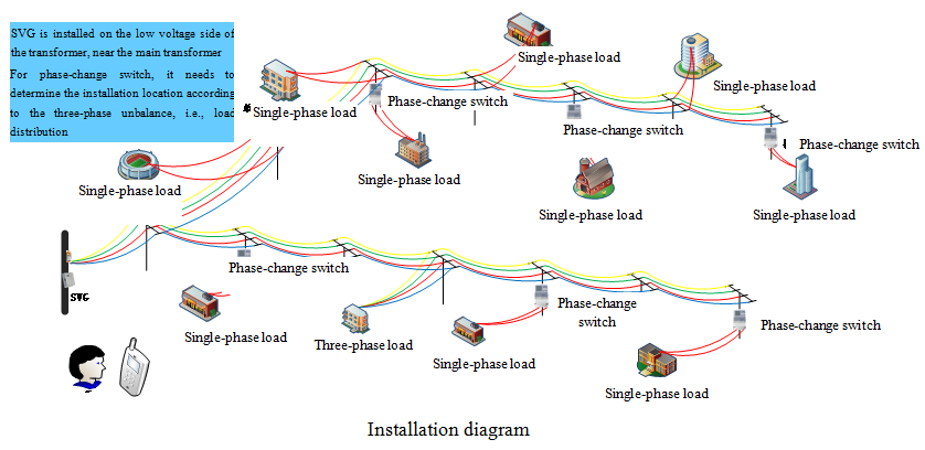 Three-phase unbalanced load_IN-Power--New energy and power